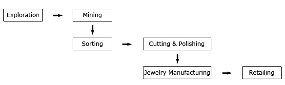 Diamond Process Flowchart
