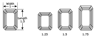 Emerald Cut Dimensions