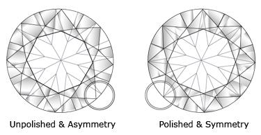 Diamond Polish and Symmetry